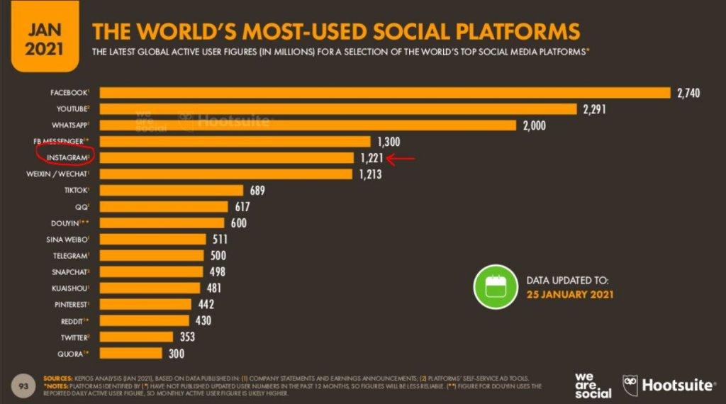 Reporte Global Digital Report 2021 Hootsuite y We are Social. Instagram posee más de 1.200 millones de usuarios activos